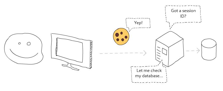 cookiedata